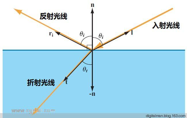 C4D技巧:材质上表现平面与光的交互