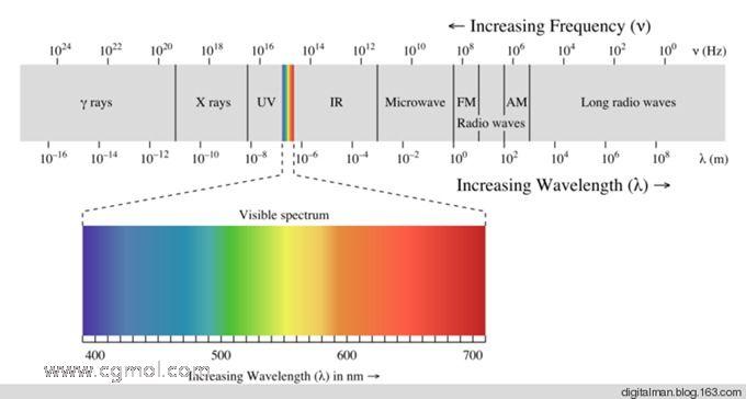 c4d中的各种材质如何模拟现实的光学物理现象